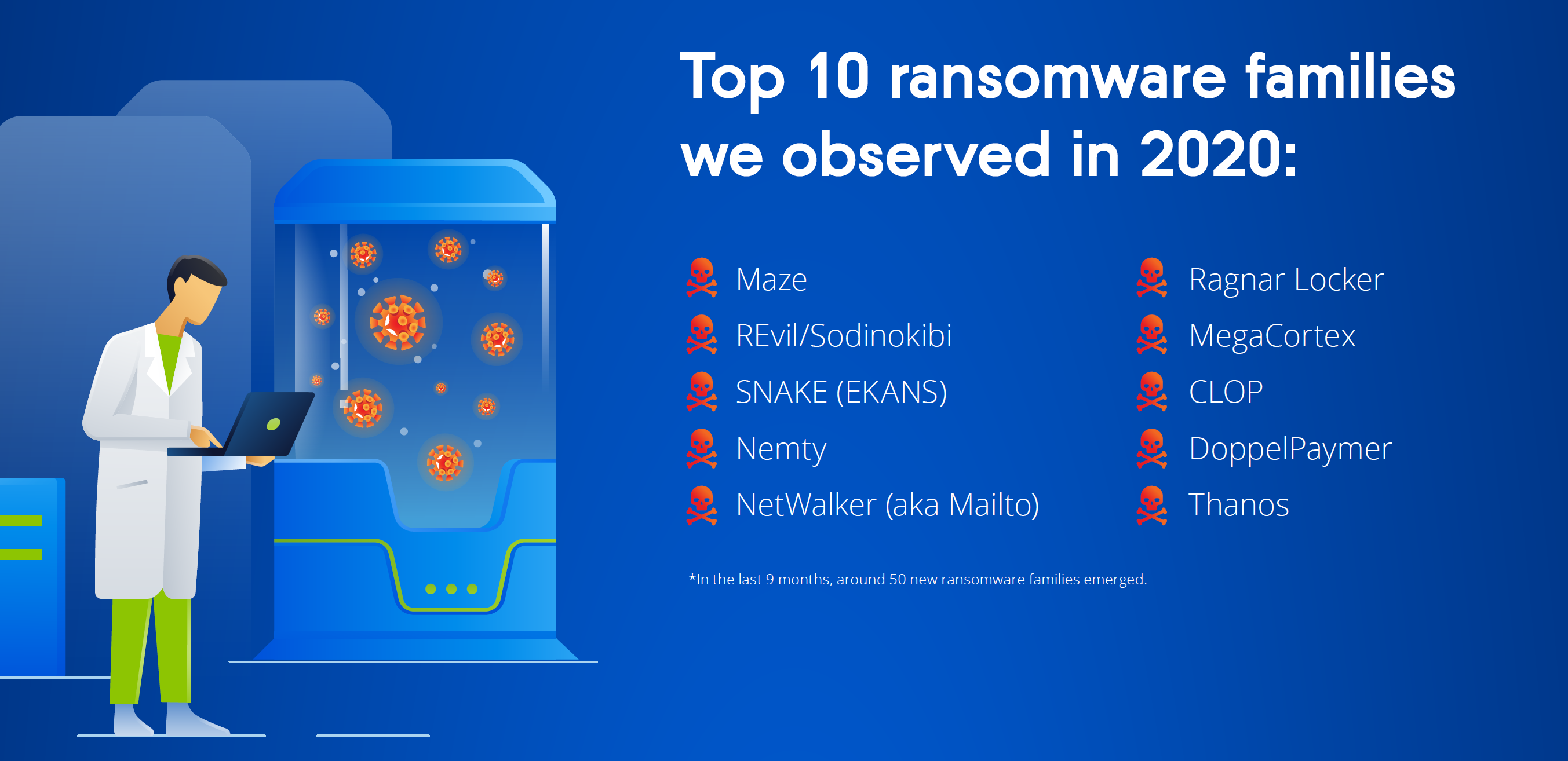 Acronis Report - ransomware