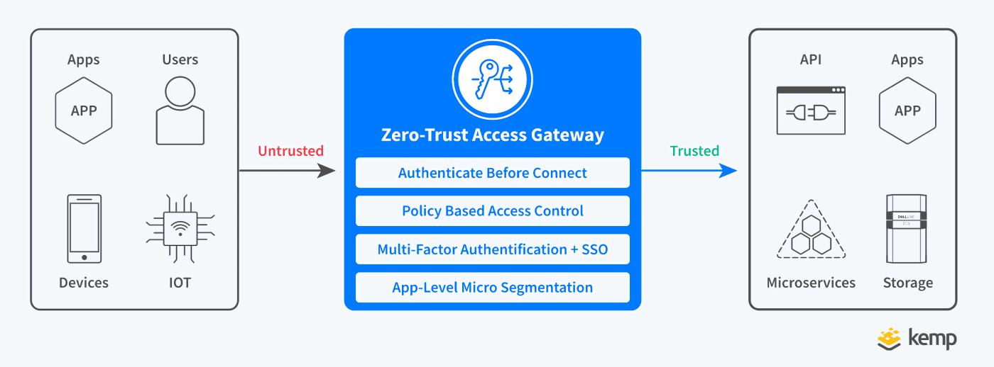Kemp_Zero_Trust_Architecture_low